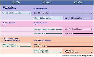 K-12 Education Roadmap