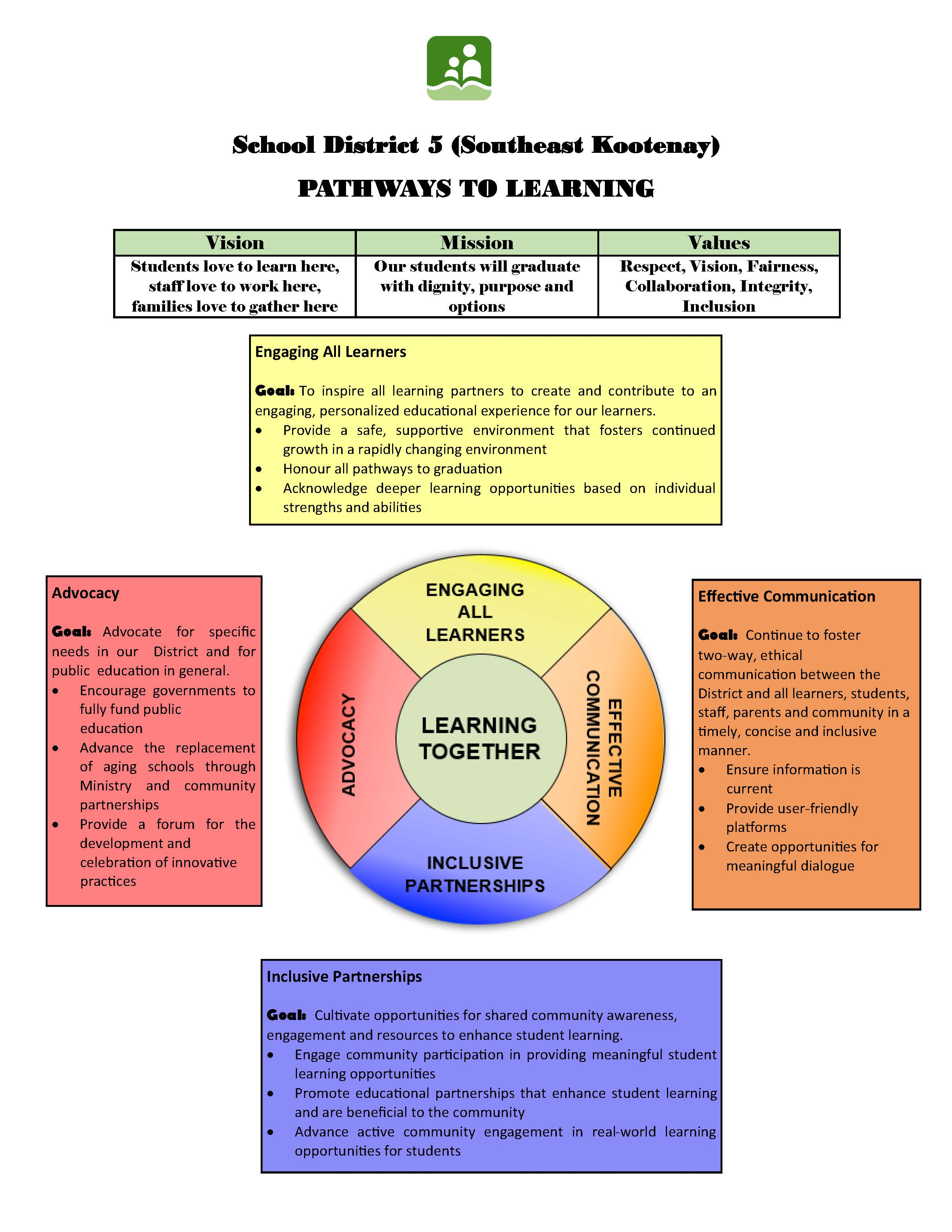 Pathways to Learning final 2015.jpg